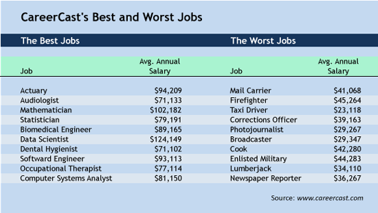 2015 jobs: what's hot and what's not - career pro plus, Human Body