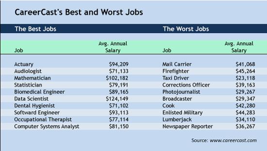 Best And Worst Jobs 2017