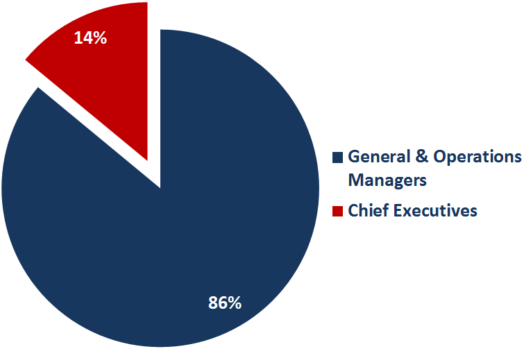Pie Chart of General & Operations Managers and Chief Executives