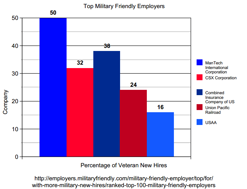 Percentage Of Veteran New Hires Graph