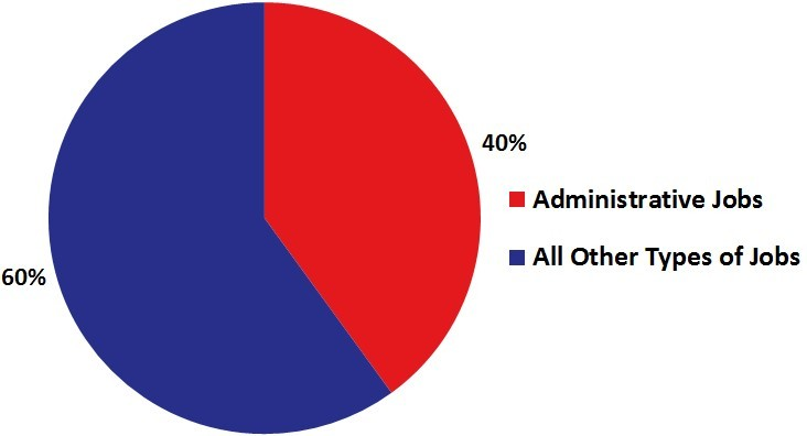 Pie Chart of Administrative Jobs and All Other Types Of Jobs
