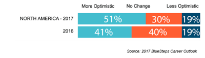 Graph Showing Optimism in Global Business Climate