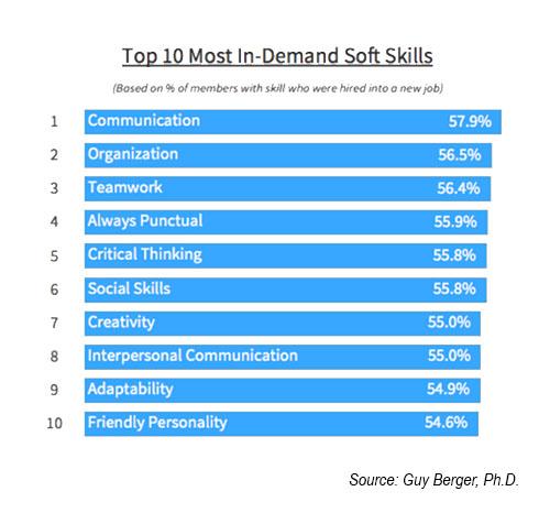 Soft Skills In Demand