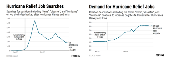 Hurricane Recovery Jobs Search Graphs