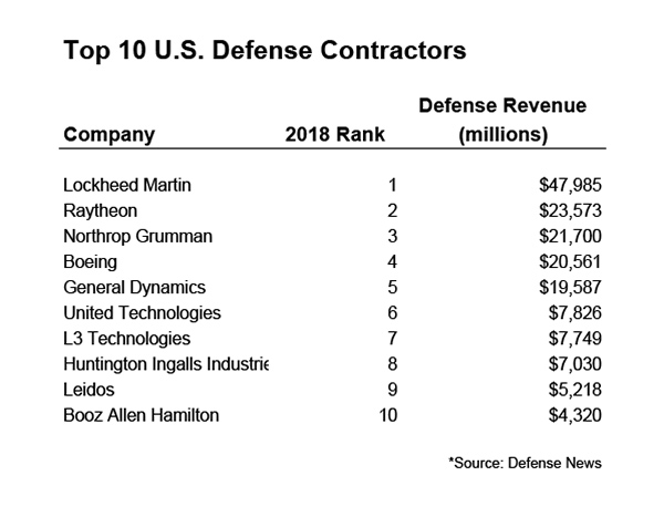 The Military to Defense Transition: How to Land a Contractor Job